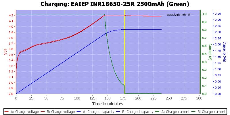 EAIEP%20INR18650-25R%202500mAh%20(Green)-Charge