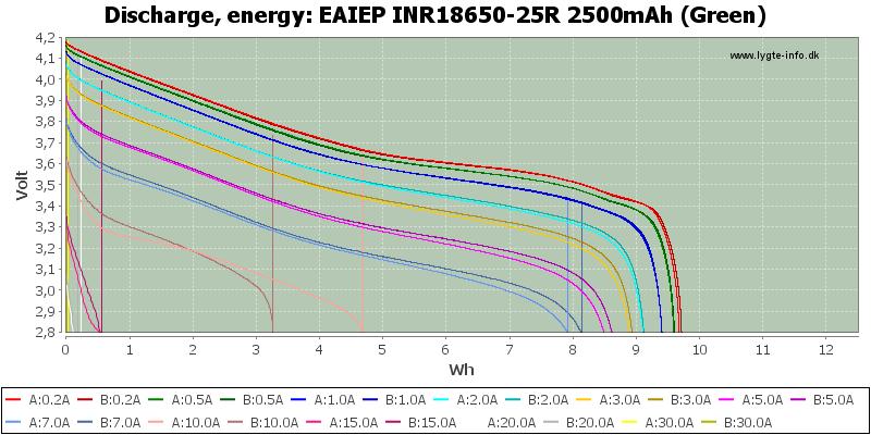 EAIEP%20INR18650-25R%202500mAh%20(Green)-Energy
