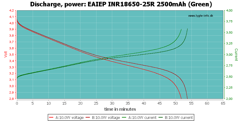 EAIEP%20INR18650-25R%202500mAh%20(Green)-PowerLoadTime