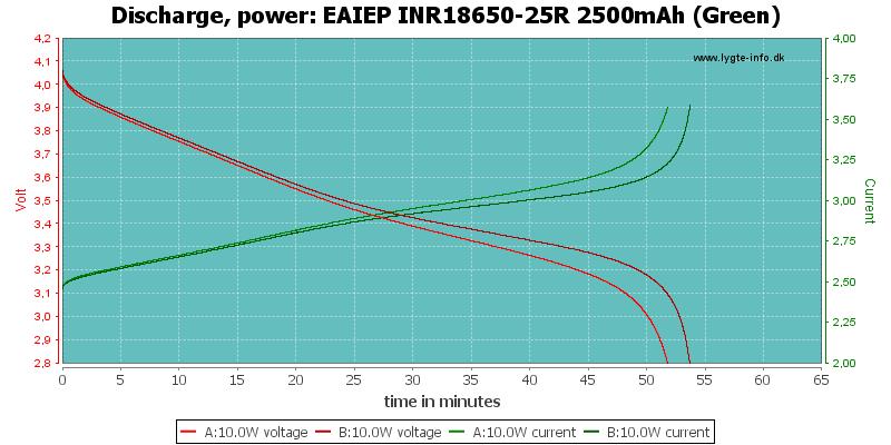 EAIEP%20INR18650-25R%202500mAh%20(Green)-PowerLoadTime