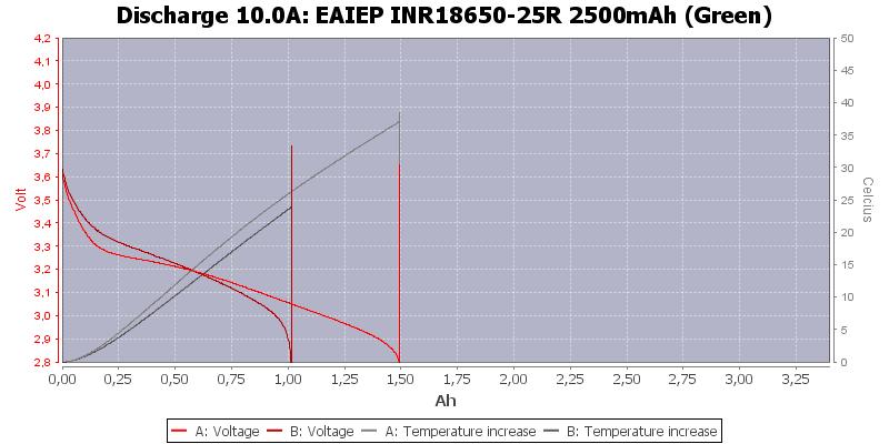 EAIEP%20INR18650-25R%202500mAh%20(Green)-Temp-10.0