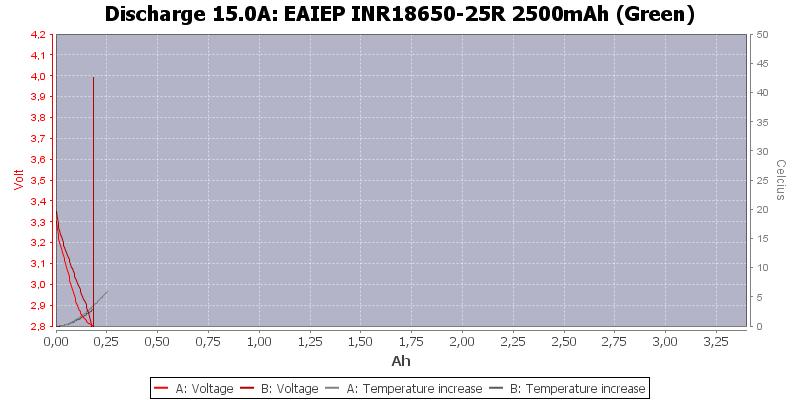 EAIEP%20INR18650-25R%202500mAh%20(Green)-Temp-15.0