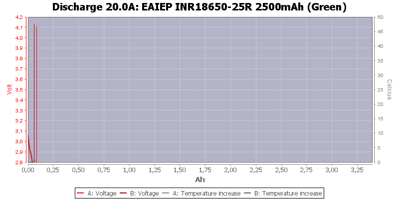 EAIEP%20INR18650-25R%202500mAh%20(Green)-Temp-20.0
