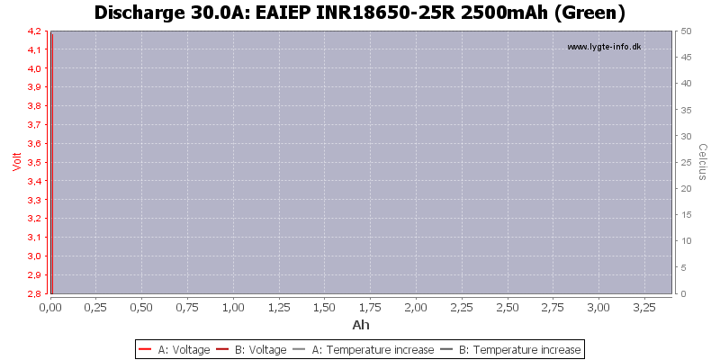 EAIEP%20INR18650-25R%202500mAh%20(Green)-Temp-30.0