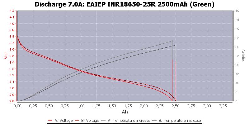 EAIEP%20INR18650-25R%202500mAh%20(Green)-Temp-7.0