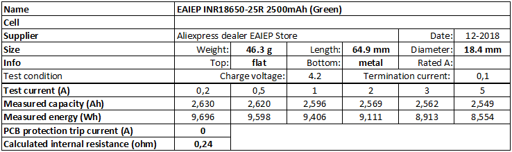 EAIEP%20INR18650-25R%202500mAh%20(Green)-info