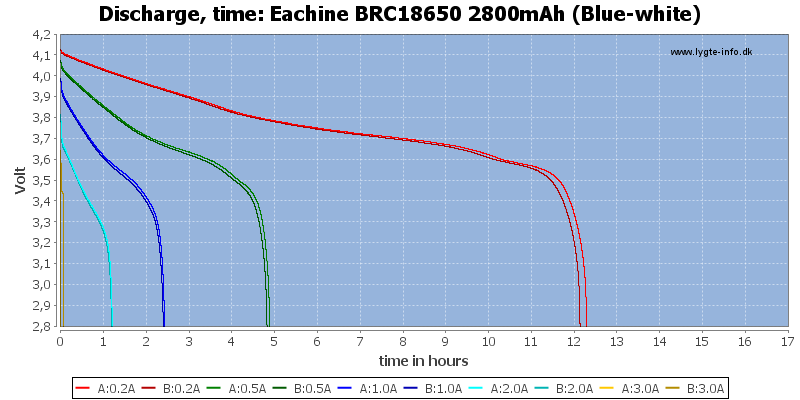 Eachine%20BRC18650%202800mAh%20(Blue-white)-CapacityTimeHours