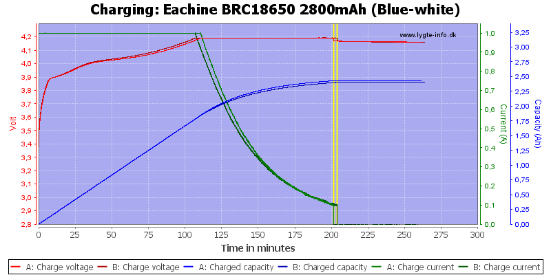 Eachine%20BRC18650%202800mAh%20(Blue-white)-Charge