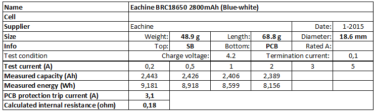 Eachine%20BRC18650%202800mAh%20(Blue-white)-info