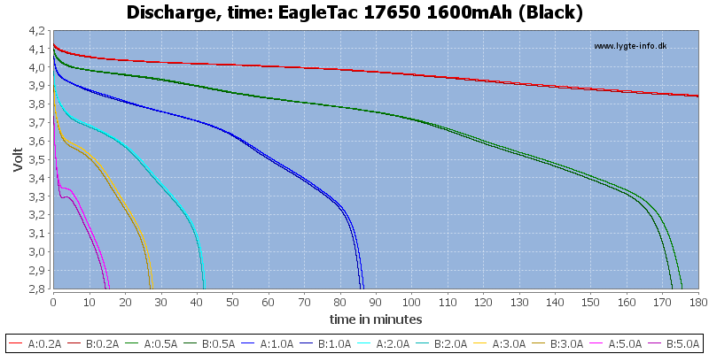 EagleTac%2017650%201600mAh%20(Black)-CapacityTime