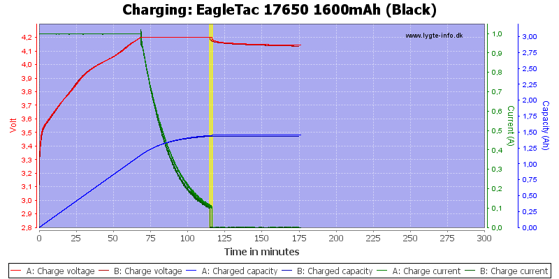 EagleTac%2017650%201600mAh%20(Black)-Charge
