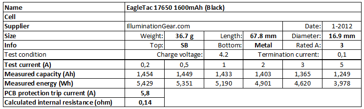 EagleTac%2017650%201600mAh%20(Black)-info