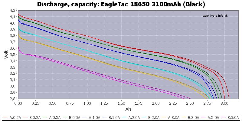 EagleTac%2018650%203100mAh%20(Black)-Capacity