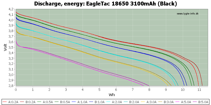 EagleTac%2018650%203100mAh%20(Black)-Energy
