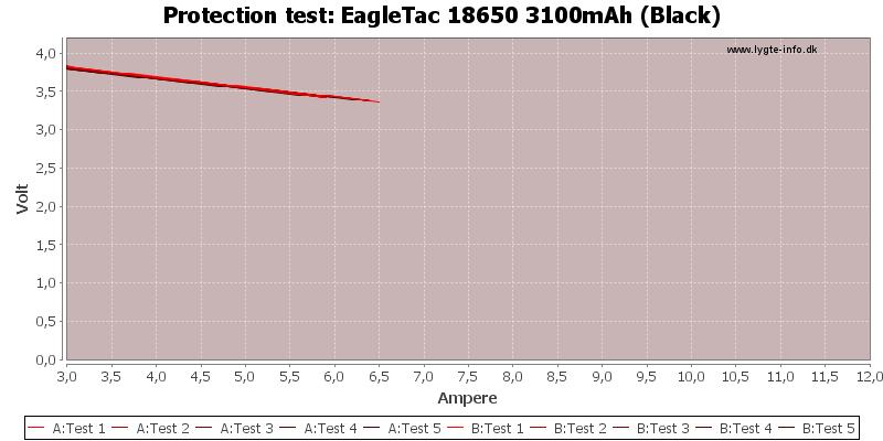 EagleTac%2018650%203100mAh%20(Black)-TripCurrent