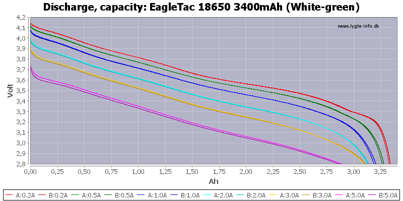 EagleTac%2018650%203400mAh%20(White-green)-Capacity