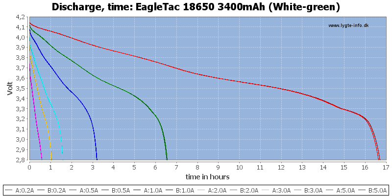 EagleTac%2018650%203400mAh%20(White-green)-CapacityTimeHours