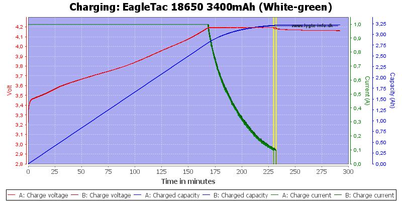 EagleTac%2018650%203400mAh%20(White-green)-Charge