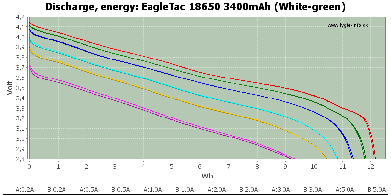 EagleTac%2018650%203400mAh%20(White-green)-Energy