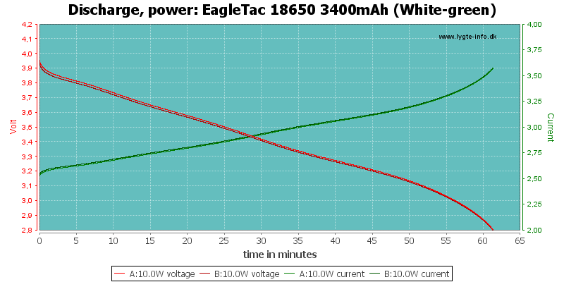 EagleTac%2018650%203400mAh%20(White-green)-PowerLoadTime