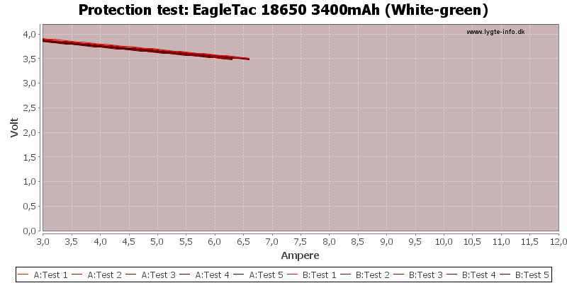 EagleTac%2018650%203400mAh%20(White-green)-TripCurrent