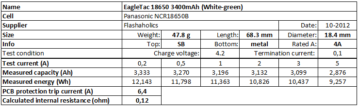 EagleTac%2018650%203400mAh%20(White-green)-info