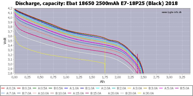 Ebat%2018650%202500mAh%20E7-18P25%20(Black)%202018-Capacity