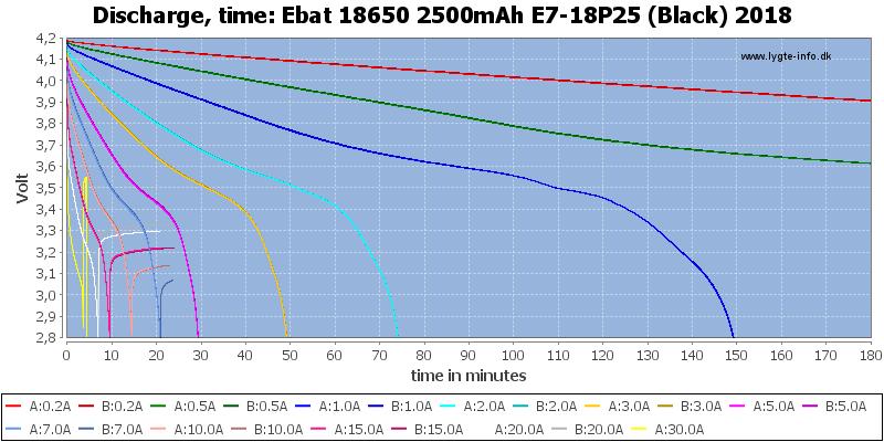 Ebat%2018650%202500mAh%20E7-18P25%20(Black)%202018-CapacityTime
