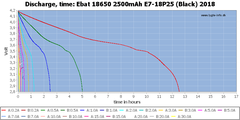 Ebat%2018650%202500mAh%20E7-18P25%20(Black)%202018-CapacityTimeHours