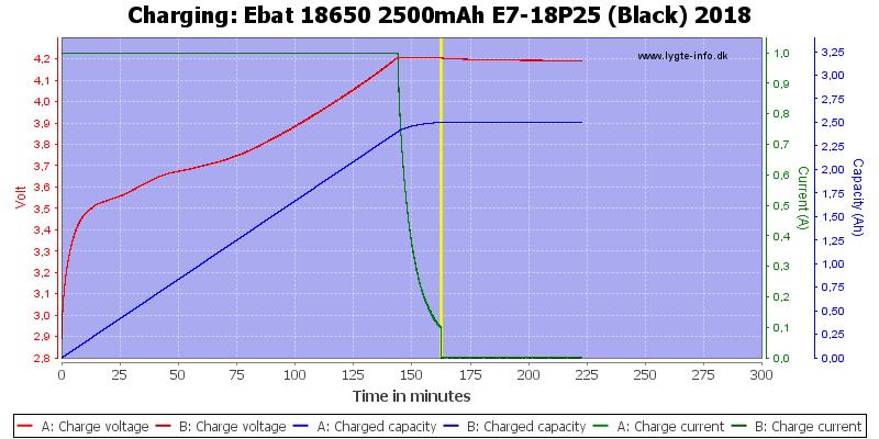 Ebat%2018650%202500mAh%20E7-18P25%20(Black)%202018-Charge