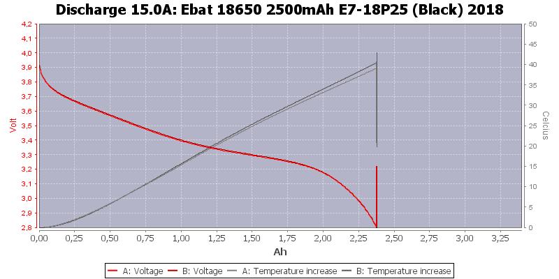 Ebat%2018650%202500mAh%20E7-18P25%20(Black)%202018-Temp-15.0