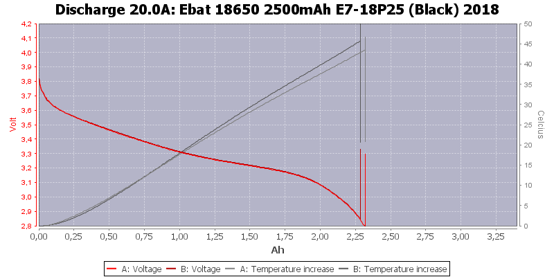 Ebat%2018650%202500mAh%20E7-18P25%20(Black)%202018-Temp-20.0