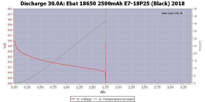 Ebat%2018650%202500mAh%20E7-18P25%20(Black)%202018-Temp-30.0