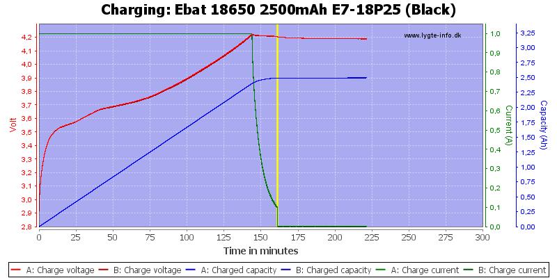 Ebat%2018650%202500mAh%20E7-18P25%20(Black)-Charge