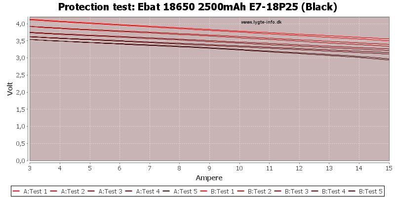 Ebat%2018650%202500mAh%20E7-18P25%20(Black)-TripCurrent