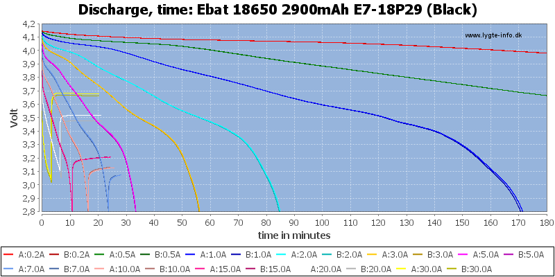 Ebat%2018650%202900mAh%20E7-18P29%20(Black)-CapacityTime