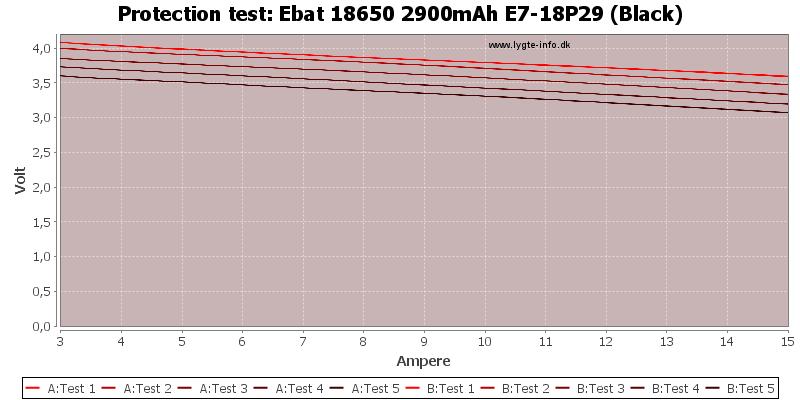 Ebat%2018650%202900mAh%20E7-18P29%20(Black)-TripCurrent