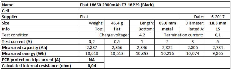 Ebat%2018650%202900mAh%20E7-18P29%20(Black)-info