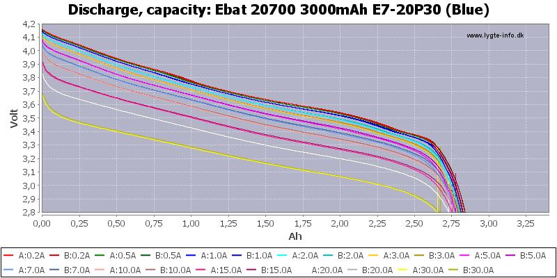 Ebat%2020700%203000mAh%20E7-20P30%20(Blue)-Capacity