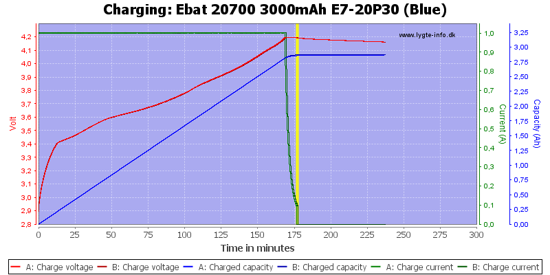 Ebat%2020700%203000mAh%20E7-20P30%20(Blue)-Charge