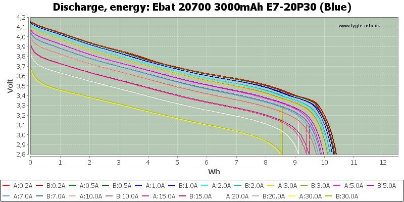Ebat%2020700%203000mAh%20E7-20P30%20(Blue)-Energy