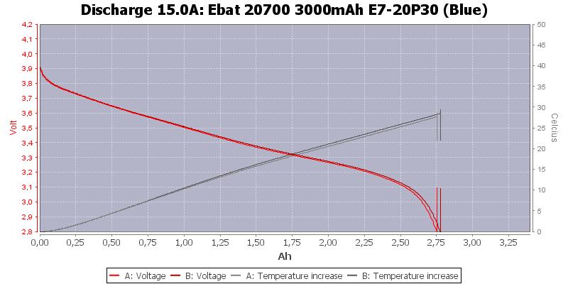 Ebat%2020700%203000mAh%20E7-20P30%20(Blue)-Temp-15.0