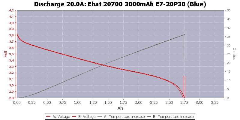 Ebat%2020700%203000mAh%20E7-20P30%20(Blue)-Temp-20.0