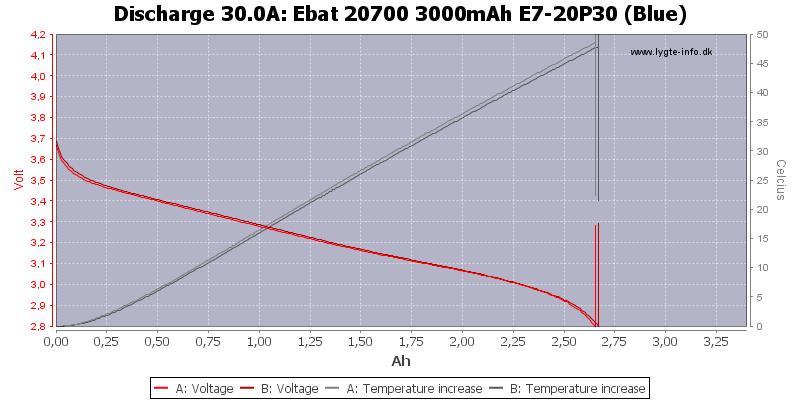 Ebat%2020700%203000mAh%20E7-20P30%20(Blue)-Temp-30.0