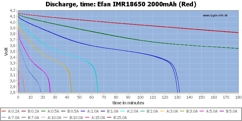 Efan%20IMR18650%202000mAh%20(Red)-CapacityTime