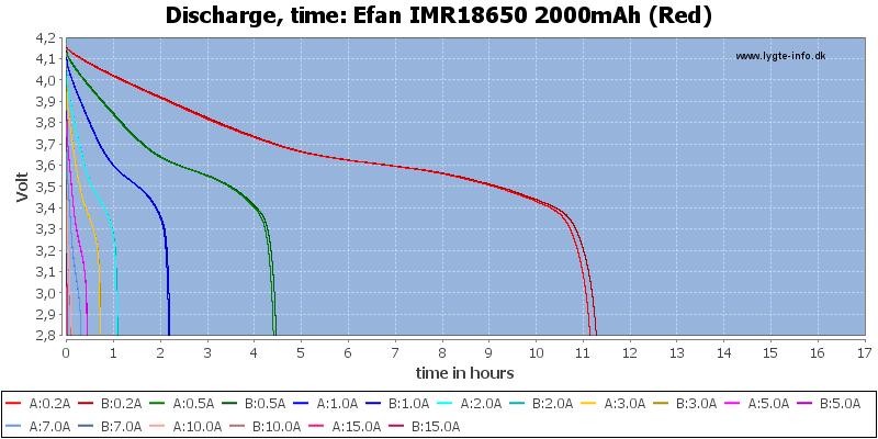 Efan%20IMR18650%202000mAh%20(Red)-CapacityTimeHours