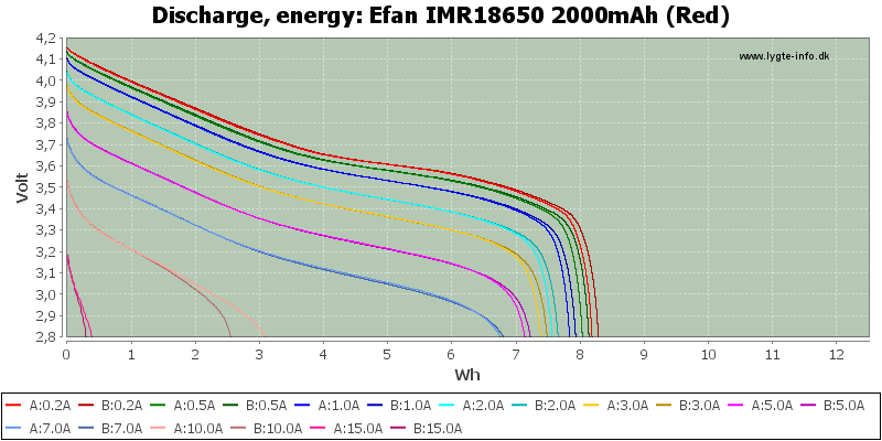 Efan%20IMR18650%202000mAh%20(Red)-Energy