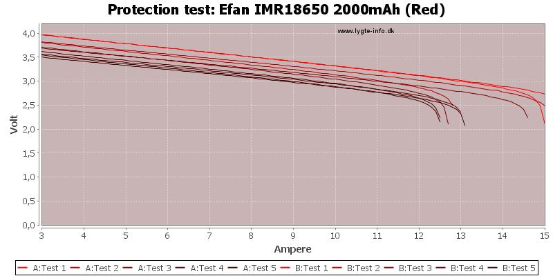 Efan%20IMR18650%202000mAh%20(Red)-TripCurrent
