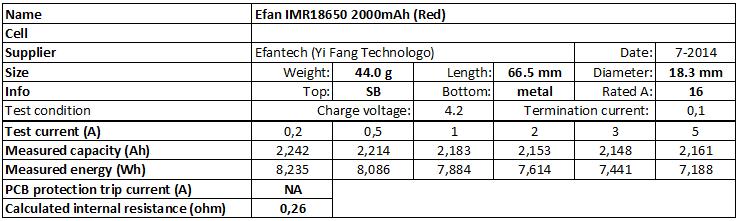 Efan%20IMR18650%202000mAh%20(Red)-info