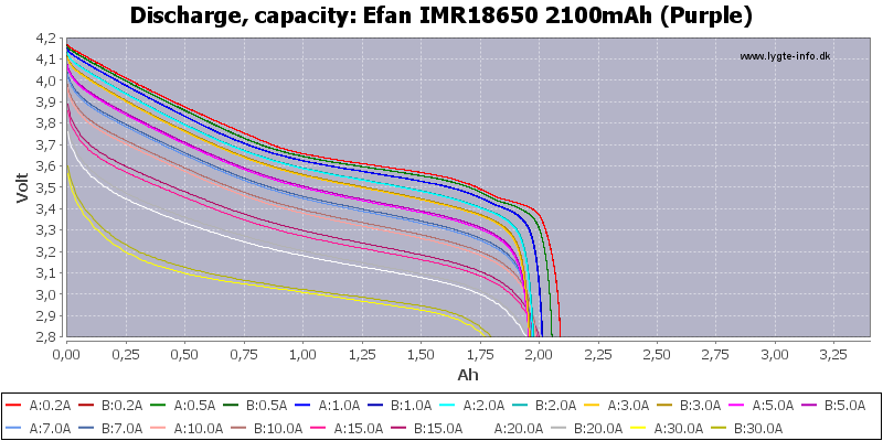 Efan%20IMR18650%202100mAh%20(Purple)-Capacity